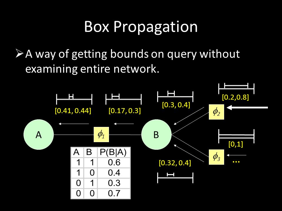 Box Propagation A way of getting bounds on query without examining entire network. [0.2,0.8] [0.3, 0.4]