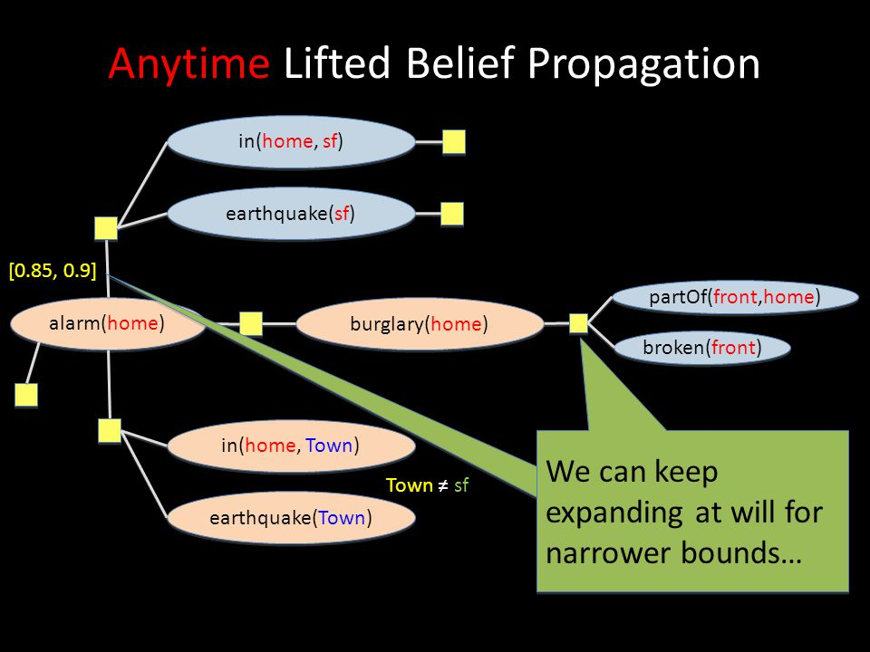 Anytime Lifted Belief Propagation
