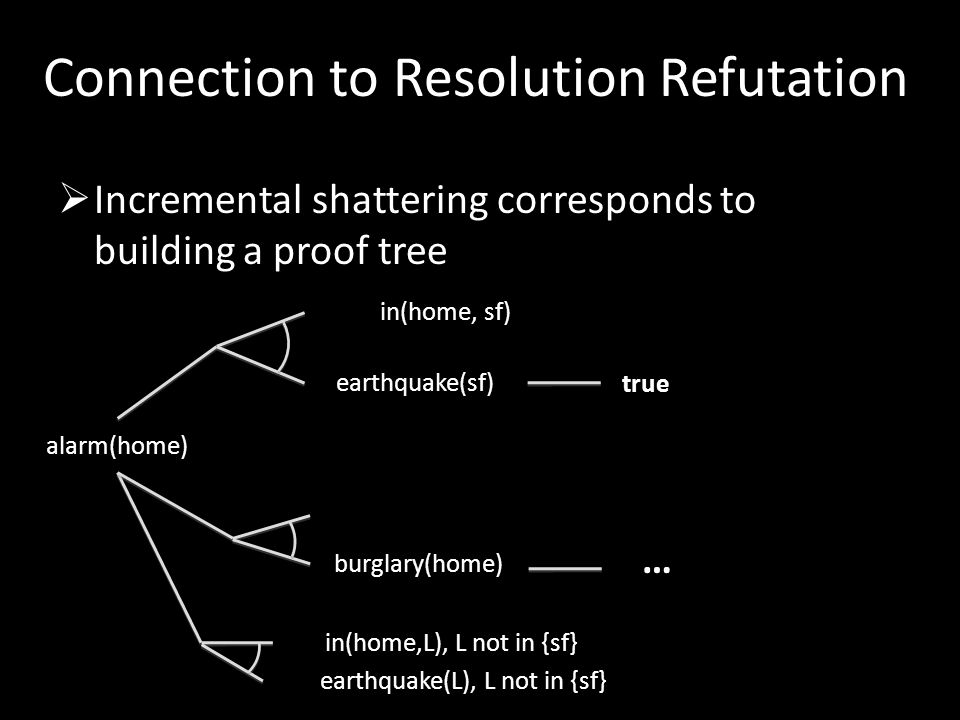 Connection to Resolution Refutation