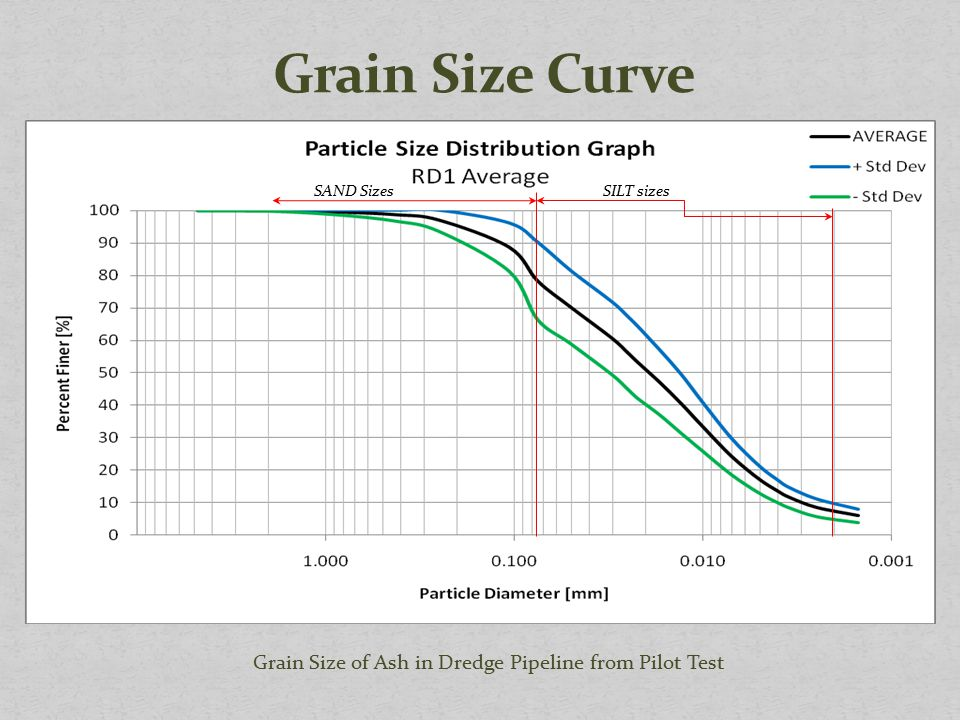 Grain Size of Ash in Dredge Pipeline from Pilot Test