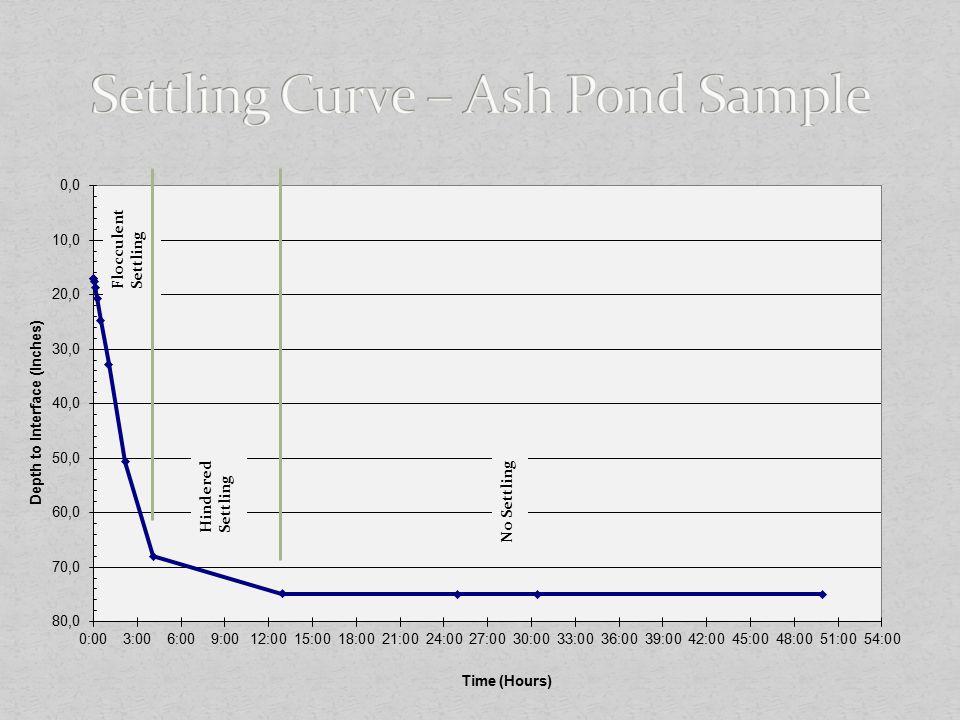 Settling Curve – Ash Pond Sample