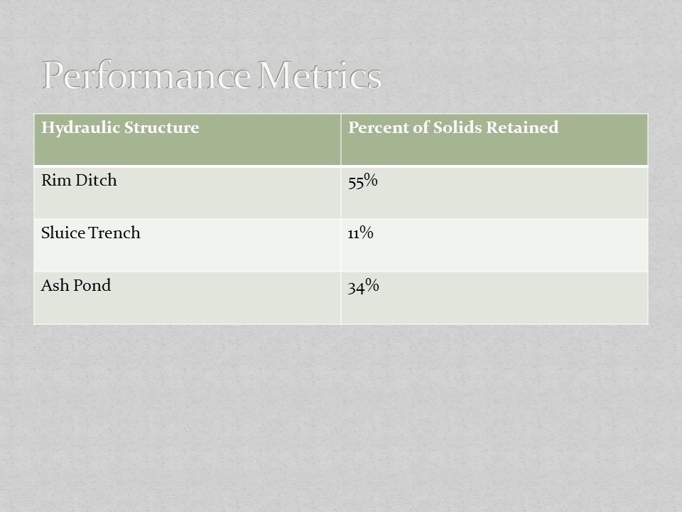 Performance Metrics Hydraulic Structure Percent of Solids Retained
