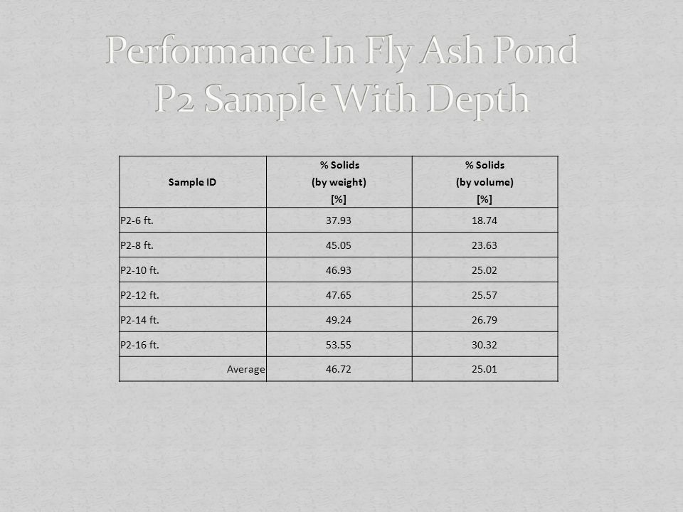 Performance In Fly Ash Pond