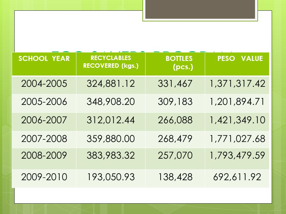 ECO-SAVERS PROGRAM SCHOOL YEAR. RECYCLABLES. RECOVERED (kgs.) BOTTLES. (pcs.) PESO VALUE. 2004-2005.