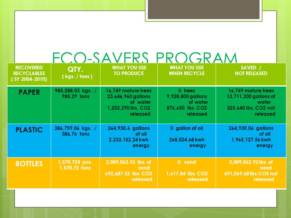 ECO-SAVERS PROGRAM QTY. PAPER PLASTIC BOTTLES RECOVERED RECYCLABLES