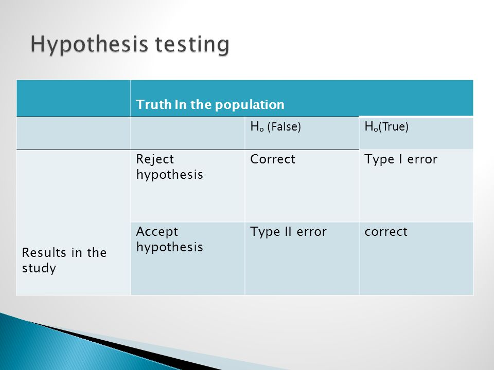 Hypothesis testing Truth In the population Hₒ (False) Hₒ(True)