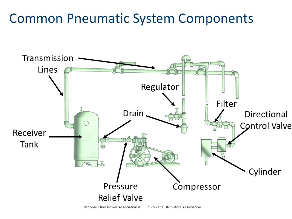 Common Pneumatic System Components