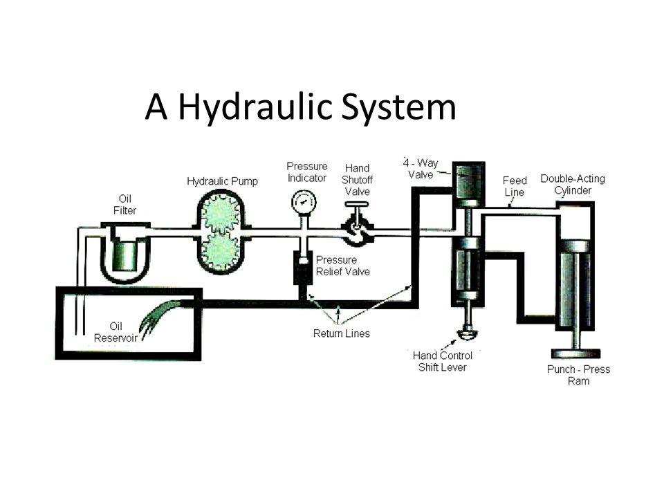 A Hydraulic System Hydraulics Principles of EngineeringTM
