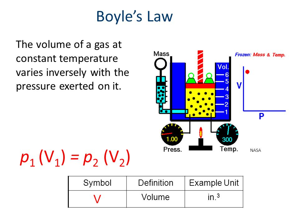 Boyle's Law The volume of a gas at constant temperature varies inversely with the pressure exerted on it.