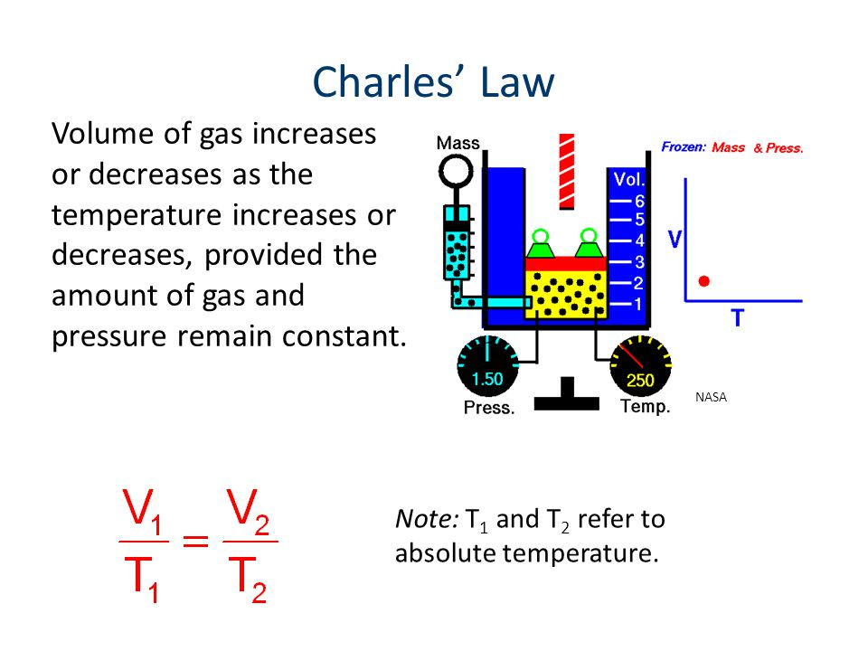 Charles' Law Volume of gas increases or decreases as the temperature increases or decreases, provided the amount of gas and pressure remain constant.