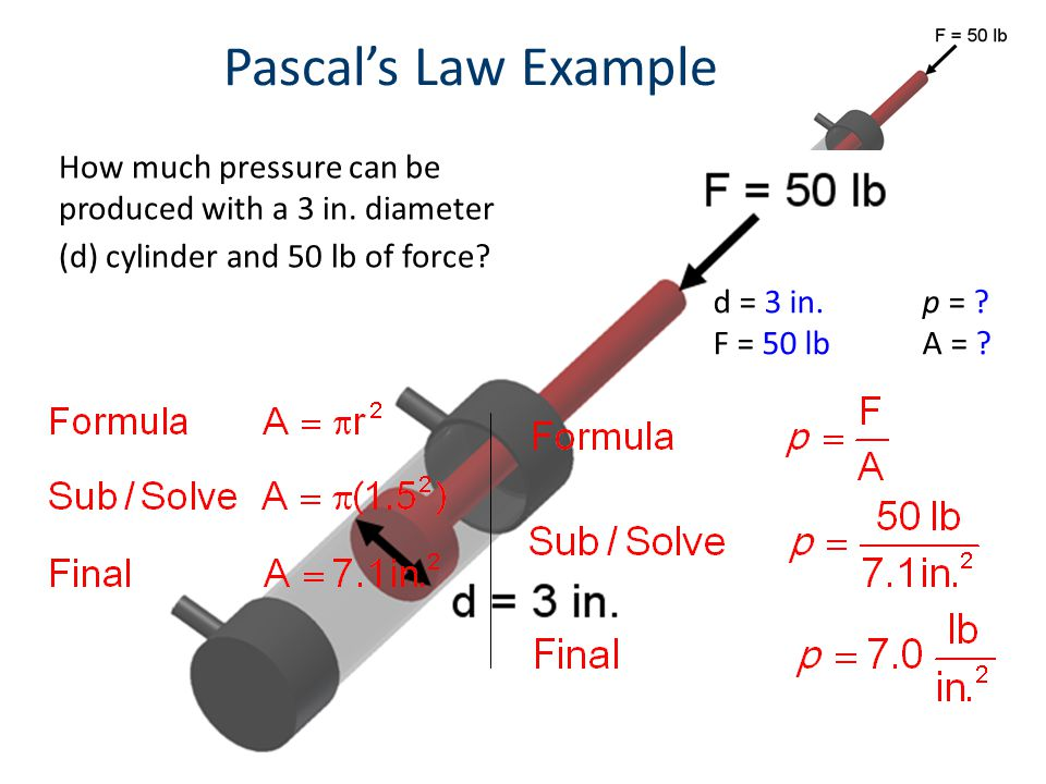 Pascal's Law Example How much pressure can be produced with a 3 in. diameter (d) cylinder and 50 lb of force