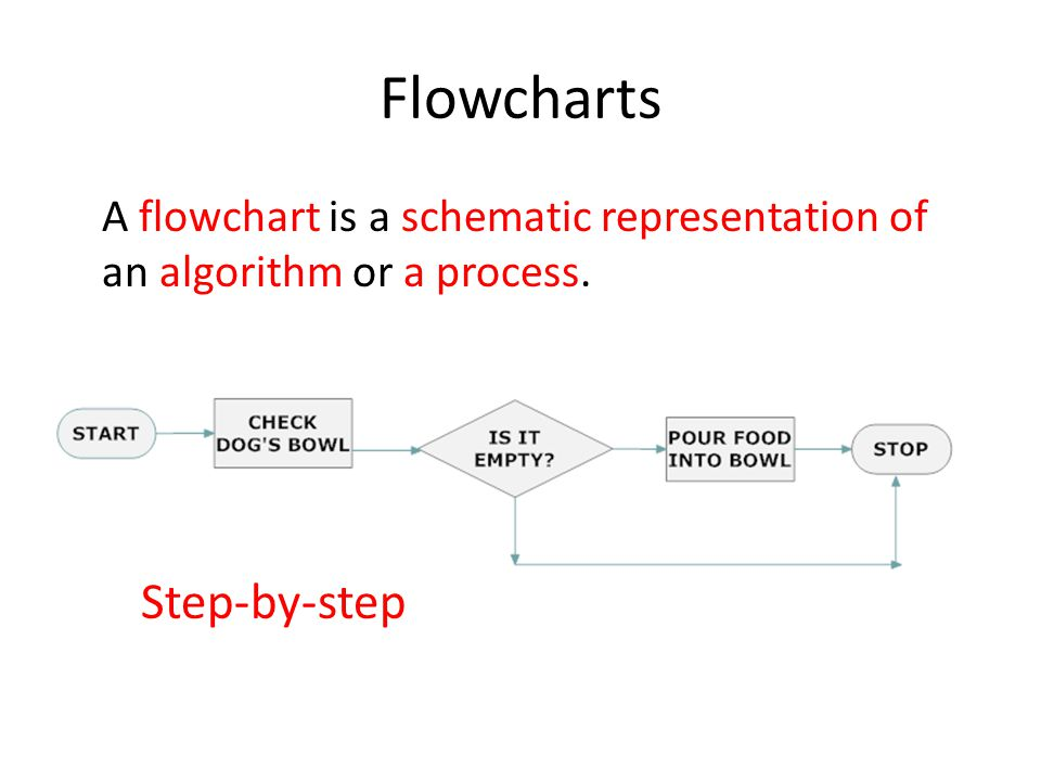 Flowcharts Step-by-step