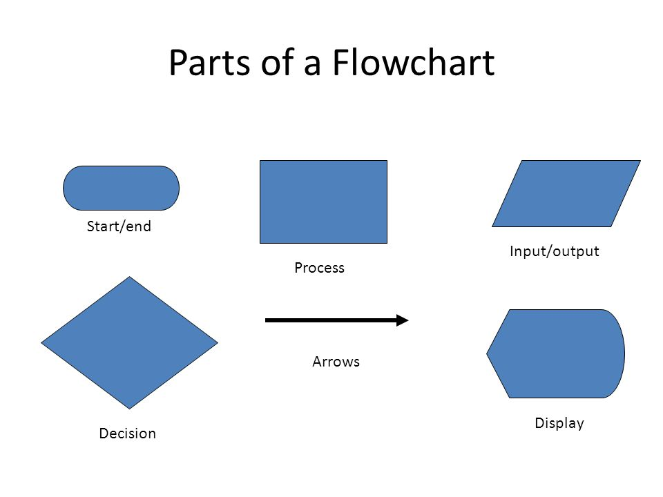 Parts of a Flowchart Start/end Input/output Process Arrows Display