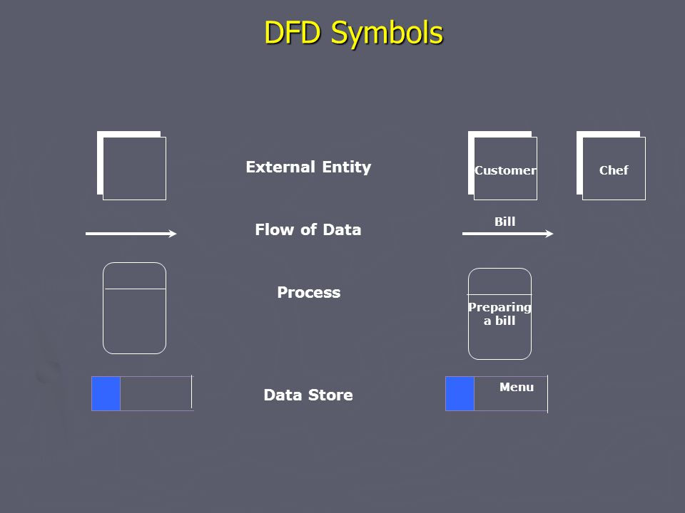 DFD Symbols External Entity Flow of Data Process Data Store Customer