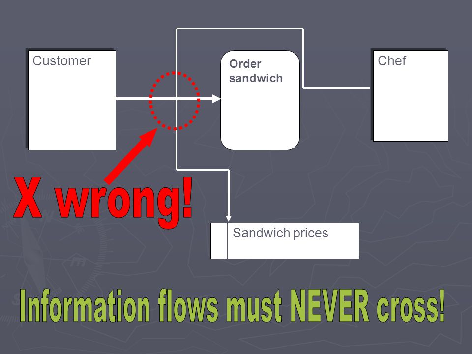 Information flows must NEVER cross!