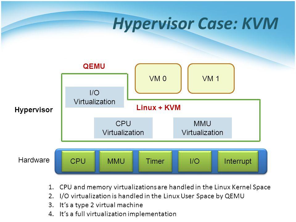 Hypervisor Case: KVM QEMU VM 0 VM 1 I/O Virtualization Linux + KVM
