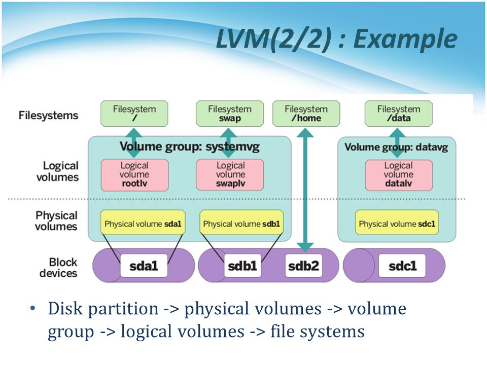 LVM(2/2) : Example Disk partition -> physical volumes -> volume group -> logical volumes -> file systems.