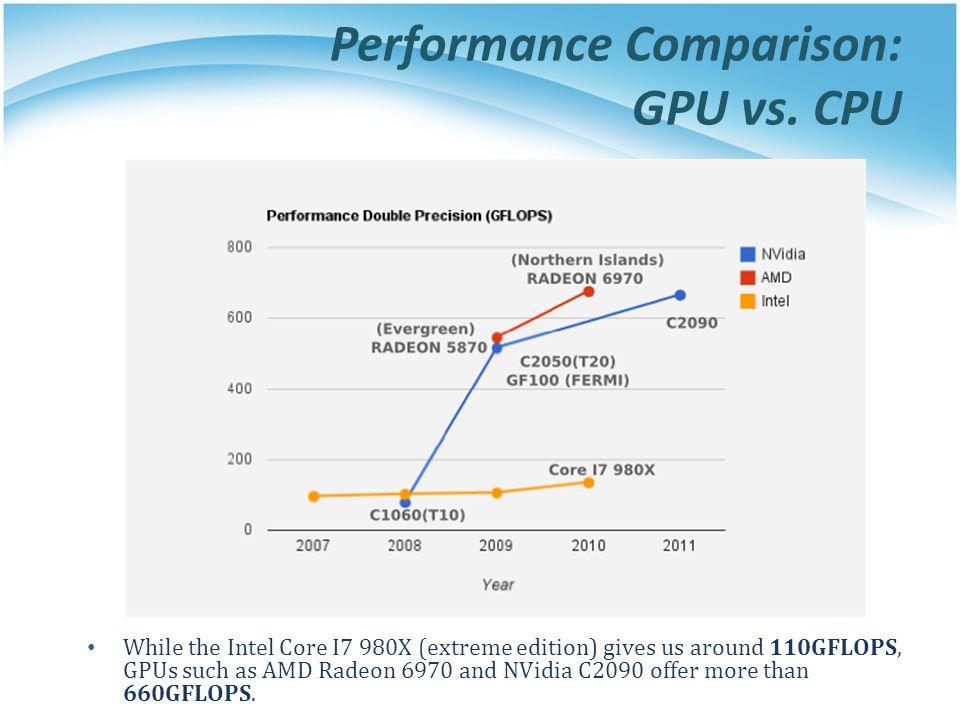 Performance Comparison: GPU vs. CPU