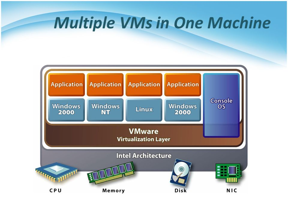 Multiple VMs in One Machine