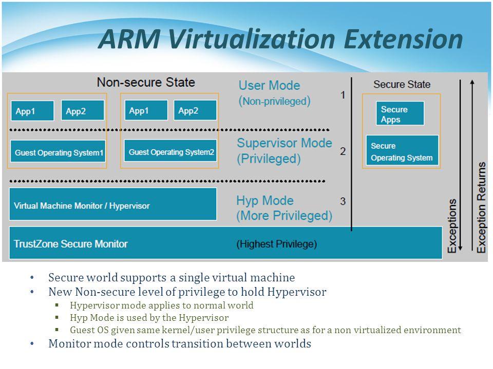 ARM Virtualization Extension