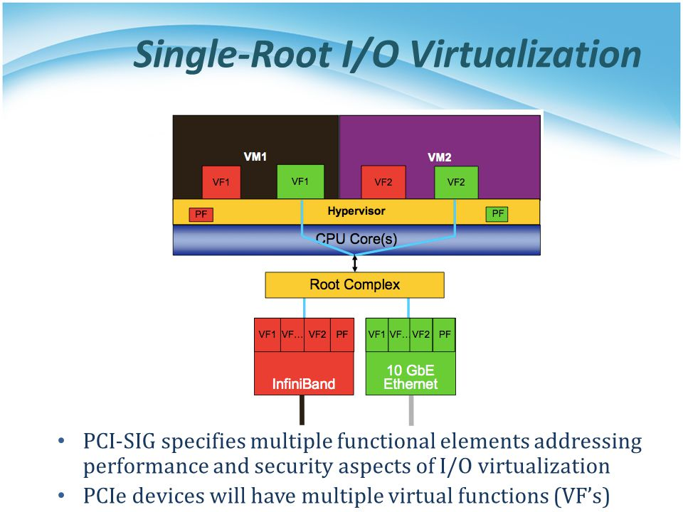 Single-Root I/O Virtualization