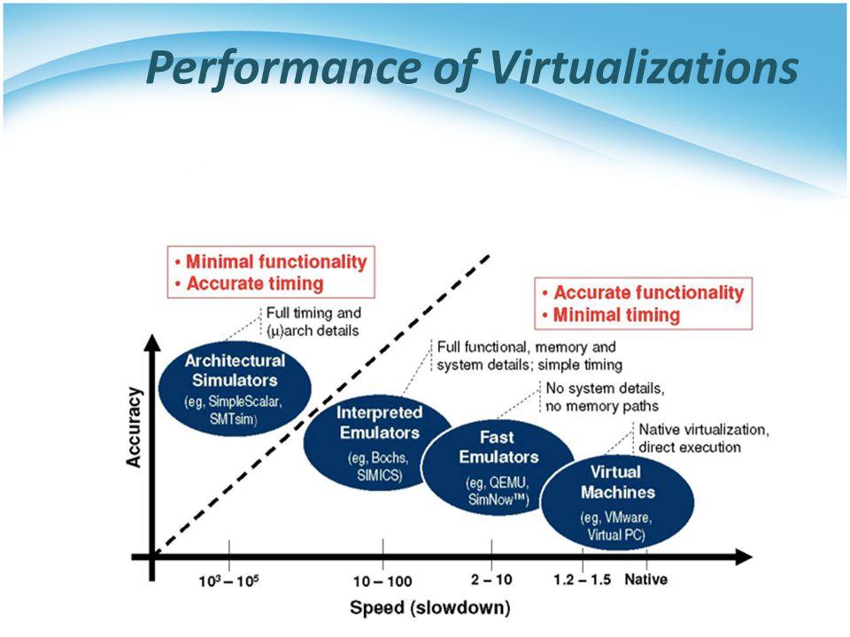 Performance of Virtualizations