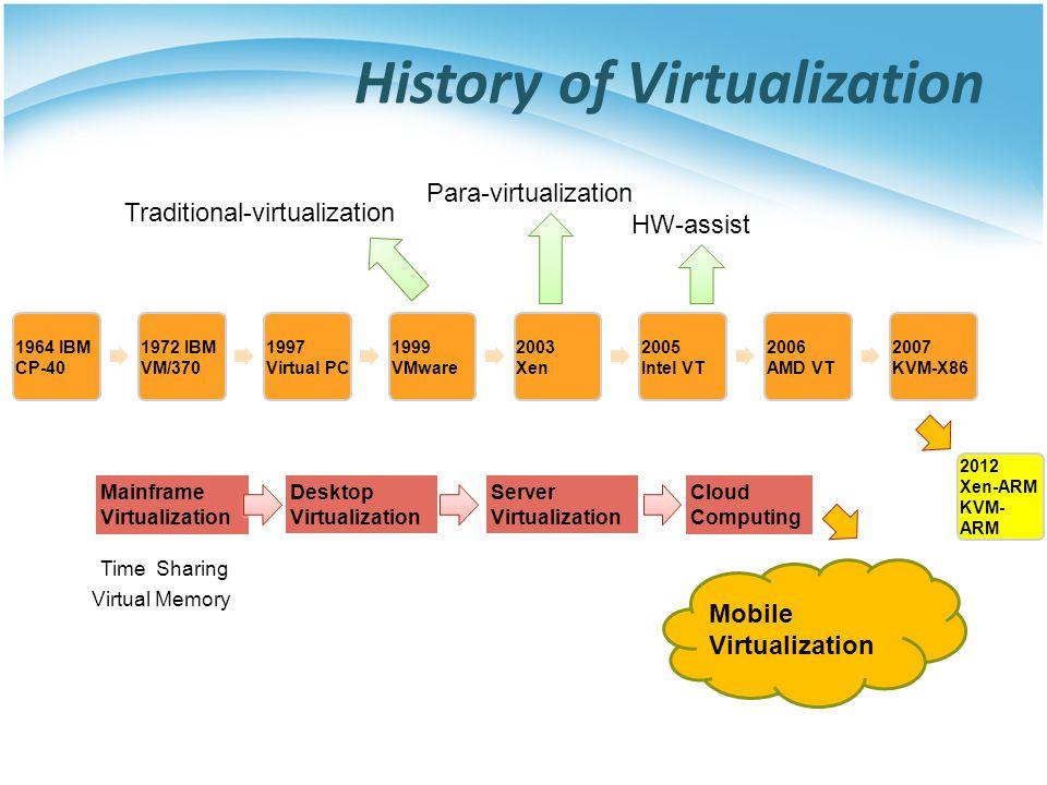 History of Virtualization