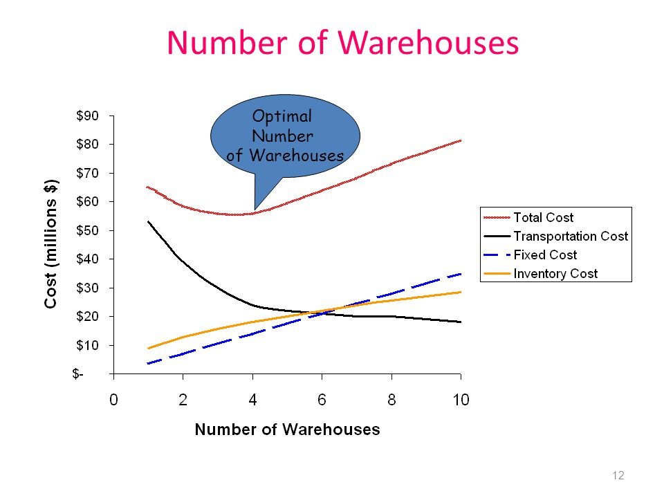 Number of Warehouses Optimal Number of Warehouses