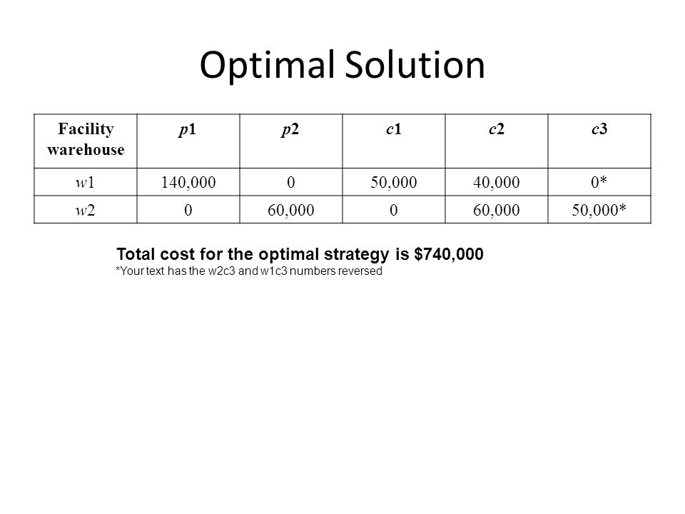 Optimal Solution Facility warehouse p1 p2 c1 c2 c3 w1 140,000 50,000