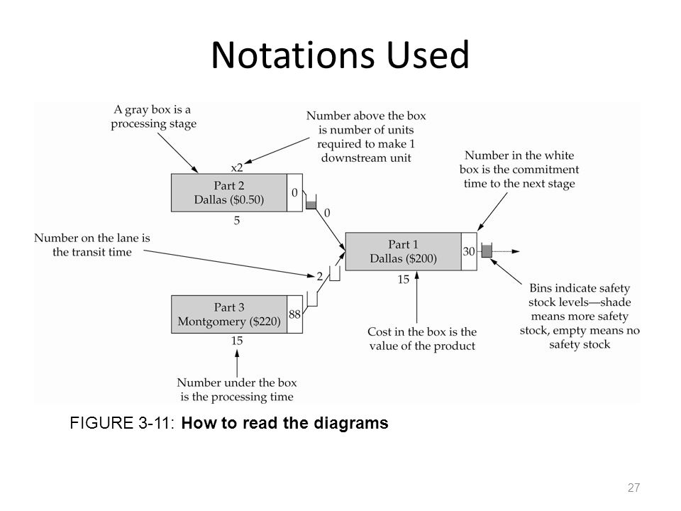 Notations Used FIGURE 3-11: How to read the diagrams