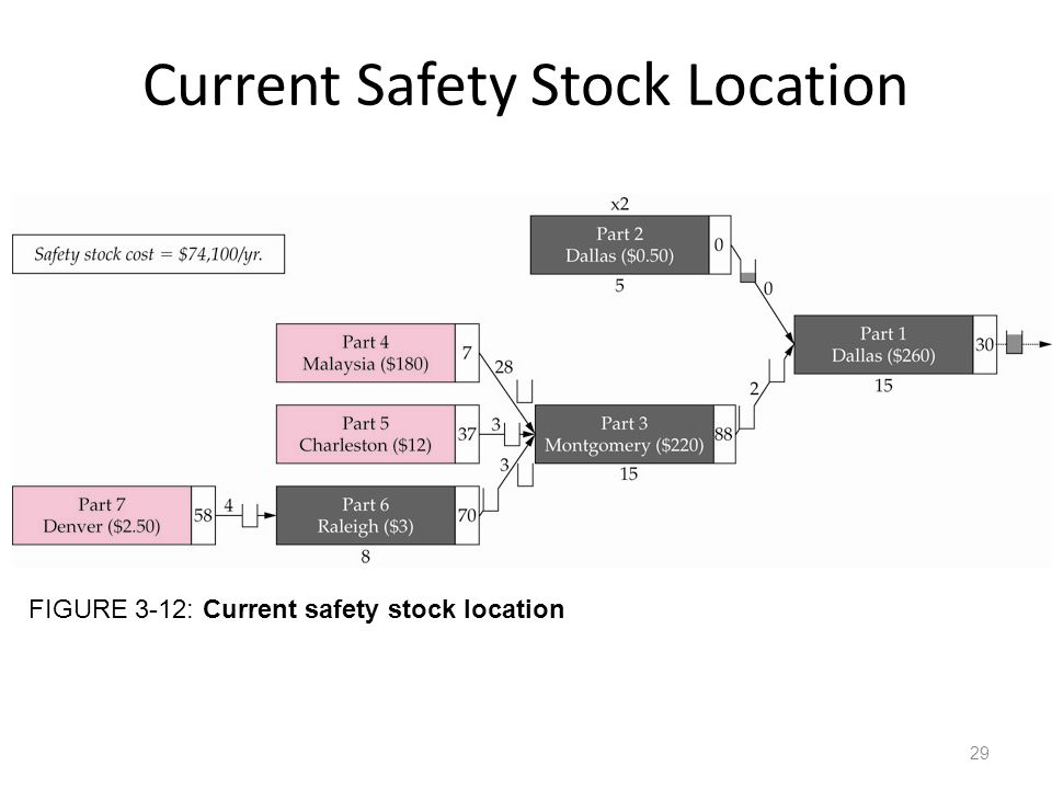 Current Safety Stock Location