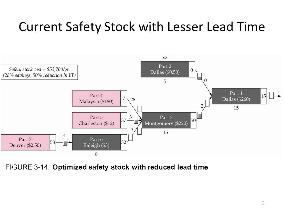 Current Safety Stock with Lesser Lead Time