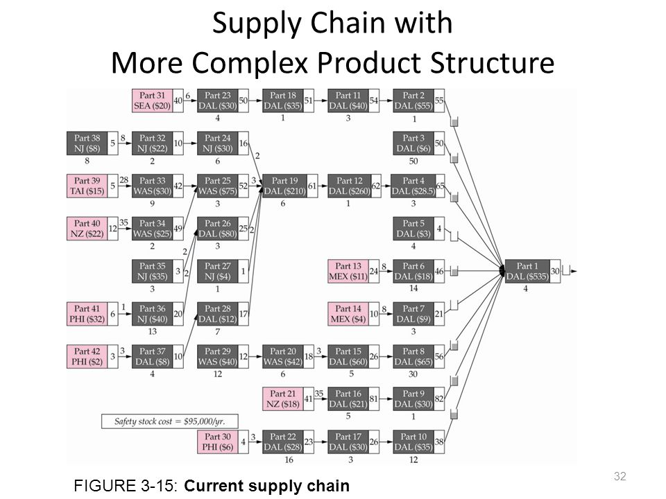 Supply Chain with More Complex Product Structure