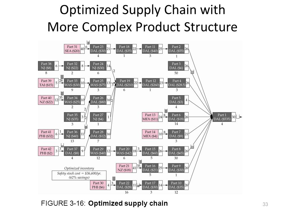 Optimized Supply Chain with More Complex Product Structure
