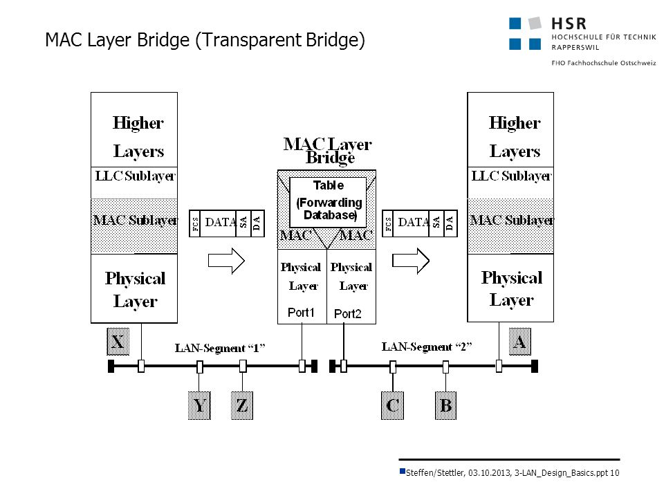 MAC Layer Bridge (Transparent Bridge)