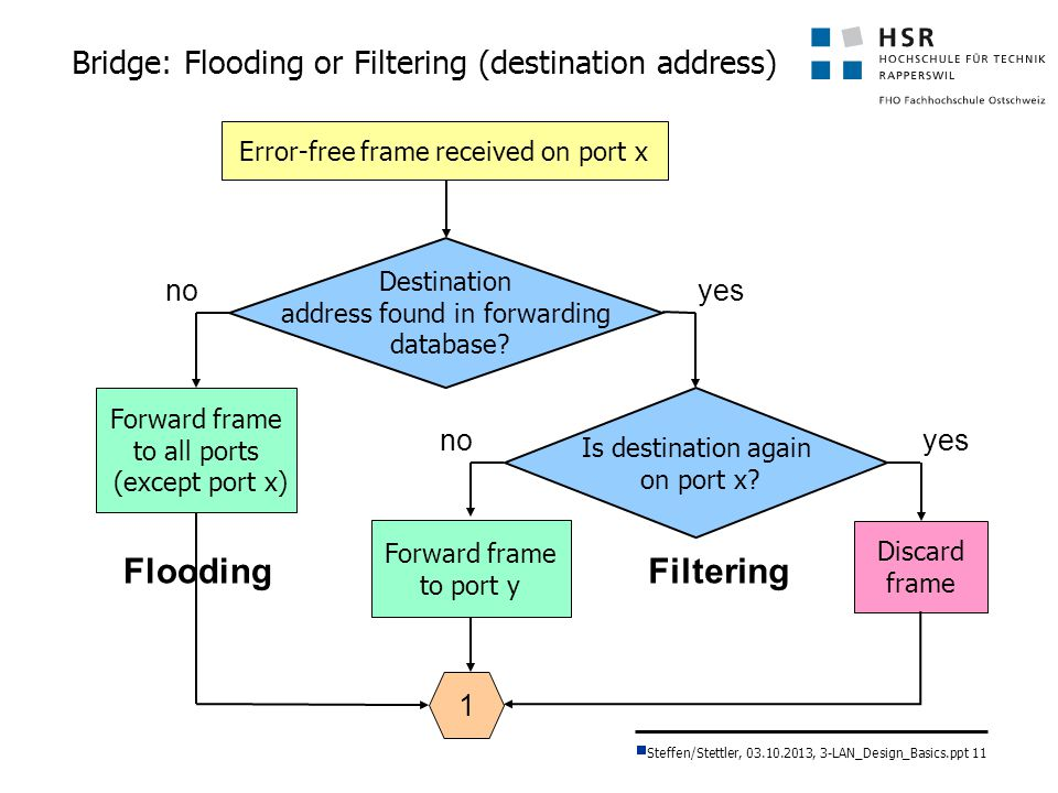 Bridge: Flooding or Filtering (destination address)