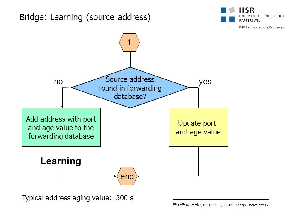 Bridge: Learning (source address)