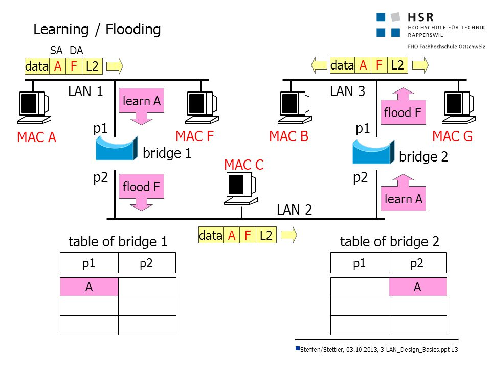Learning / Flooding LAN 1 LAN 3 p1 p1 MAC A MAC F MAC B MAC G bridge 1