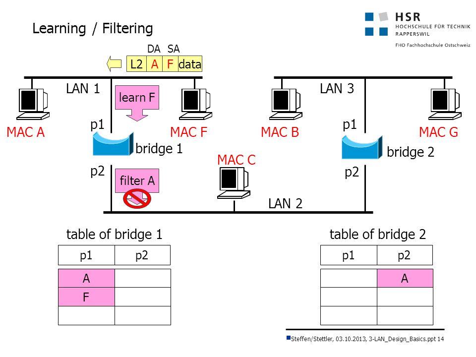 Learning / Filtering LAN 1 LAN 3 p1 p1 MAC A MAC F MAC B MAC G