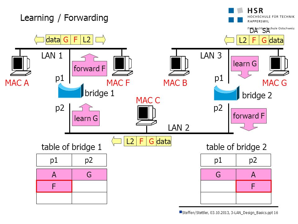 Learning / Forwarding LAN 1 LAN 3 p1 p1 MAC A MAC F MAC B MAC G