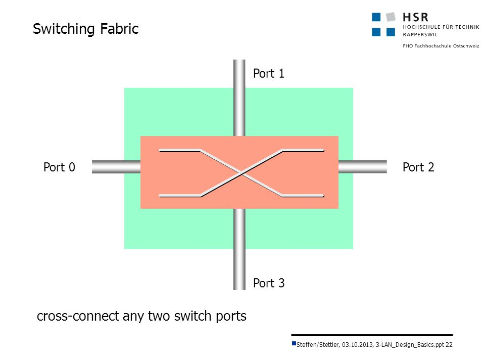 Switching Fabric cross-connect any two switch ports Port 1 Port 0