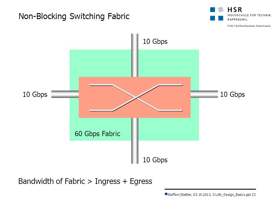 Non-Blocking Switching Fabric
