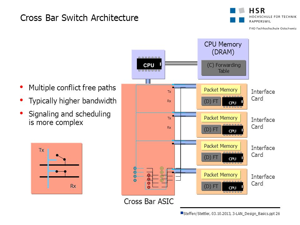 Cross Bar Switch Architecture