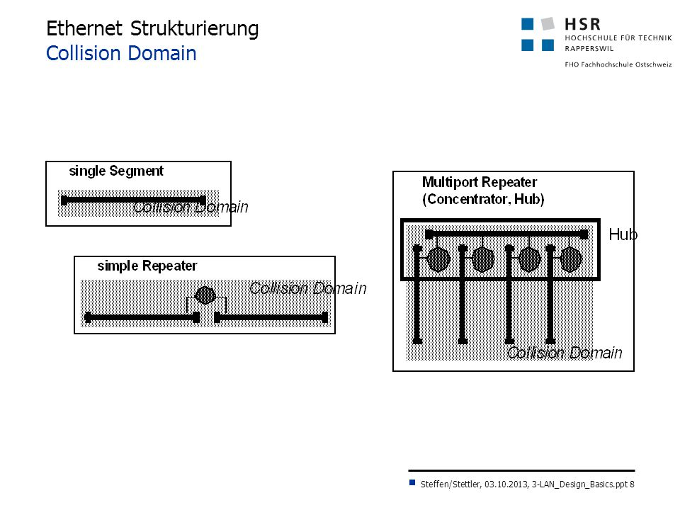 Ethernet Strukturierung Collision Domain