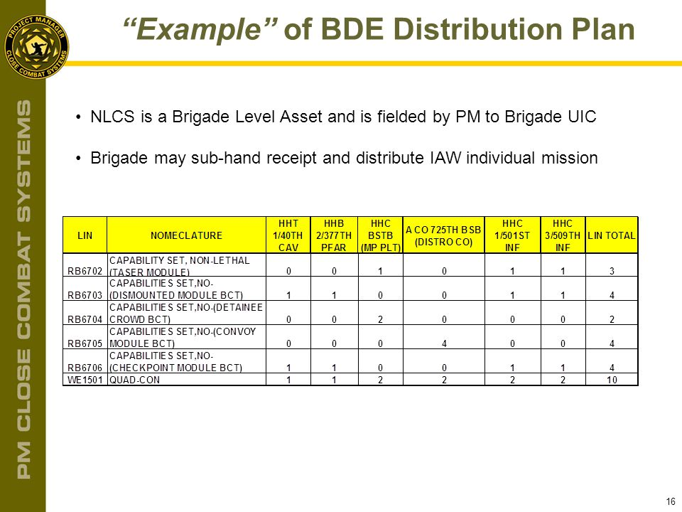 Example of BDE Distribution Plan