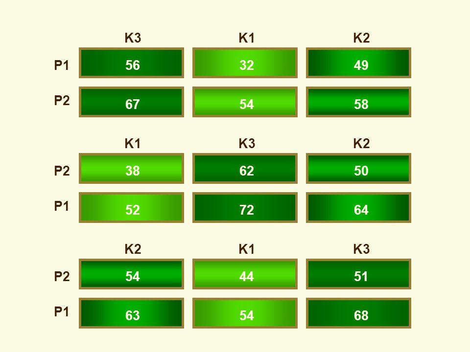 K3 K1 K2 P1 56 32 49 P2 67 54 58 K1 K3 K2 P2 38 62 50 P1 52 72 64 K2 K1 K3 P2 54 44 51 P1 63 54 68