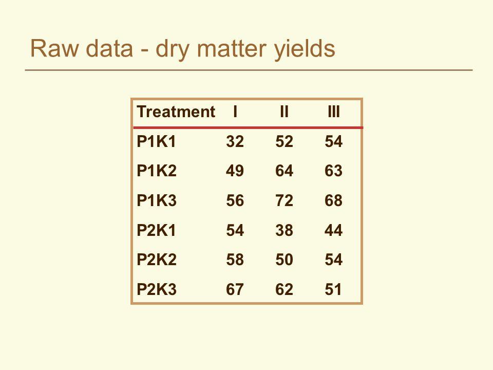 Raw data - dry matter yields