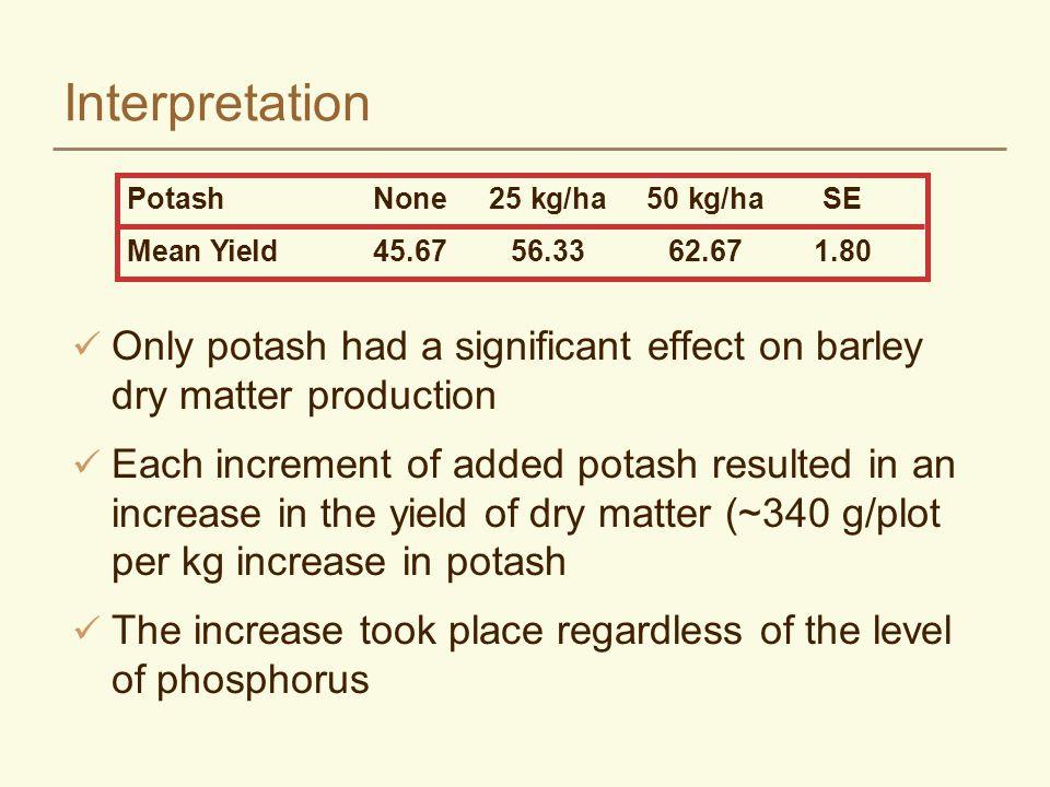 Interpretation Potash None 25 kg/ha 50 kg/ha SE. Mean Yield 45.67 56.33 62.67 1.80.