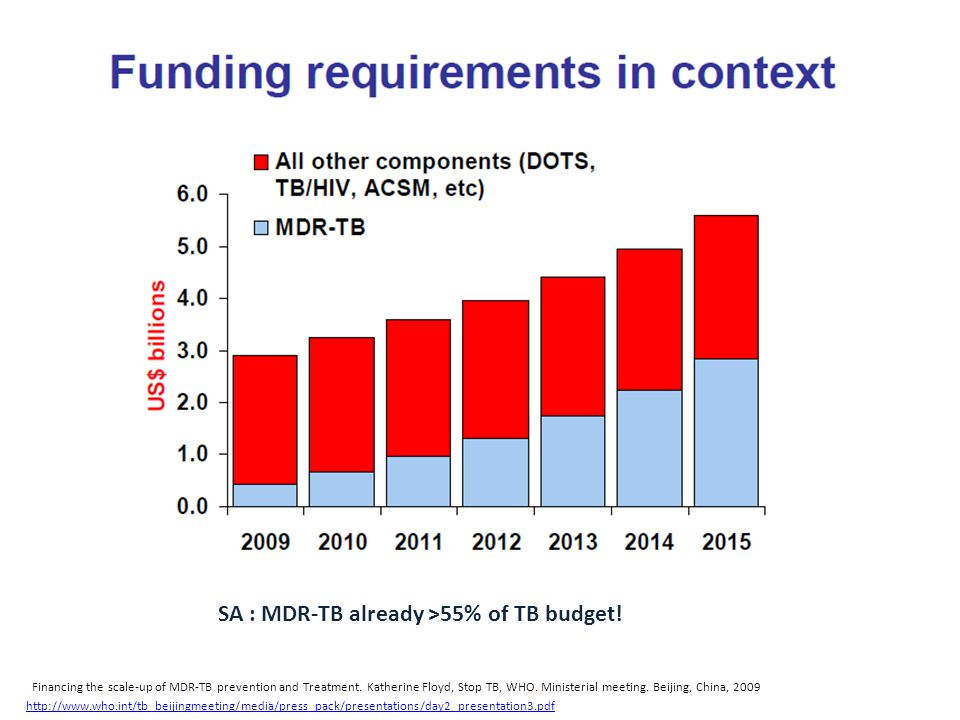 SA : MDR-TB already >55% of TB budget!