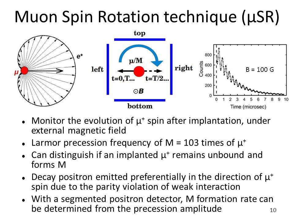 Muon Spin Rotation technique (μSR)